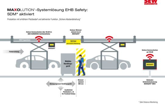 Innovative MAXOLUTION® Systemlösung EHB Safety