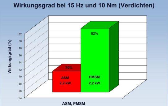Leistungsvergleich zwischen Asynchron- und Permanentmagnetmotor