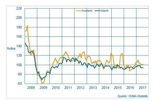 Maschinenbau NRW: Ferienmonat August bringt leichtes Plus