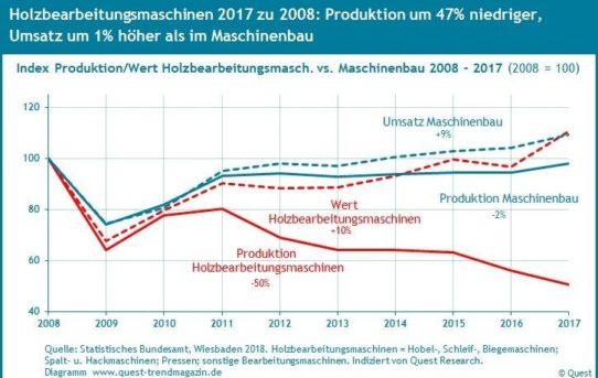 Produktion von Holzbearbeitungsmaschinen seit 2008 deutlich niedriger, Umsatz leicht höher als im Maschinenbau – Quest Branchenreport