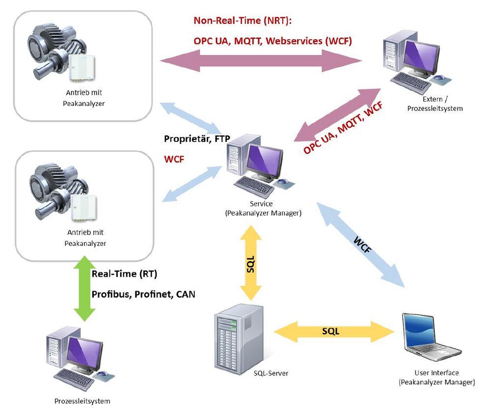 Condition Monitoring mit Schnittstellen für Industrie 4.0
