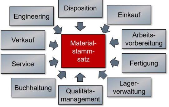 Prozesskosten einsparen mit automatisierter Erzeugung von Materialstämmen