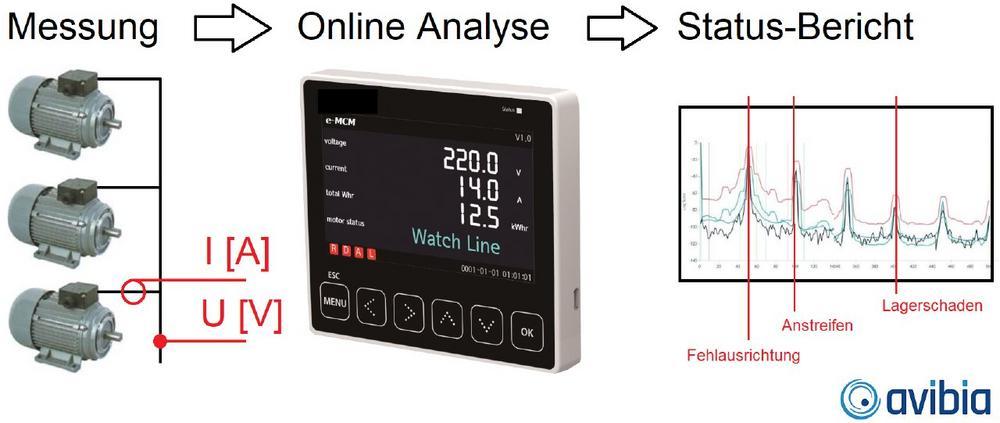 eMCM –Motorstromanalyse als stationäre Condition Monitoring Lösung
