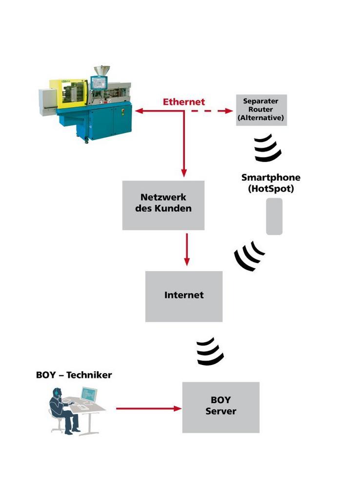 Online-Unterstützung per Klick - Smart Remote Service von BOY