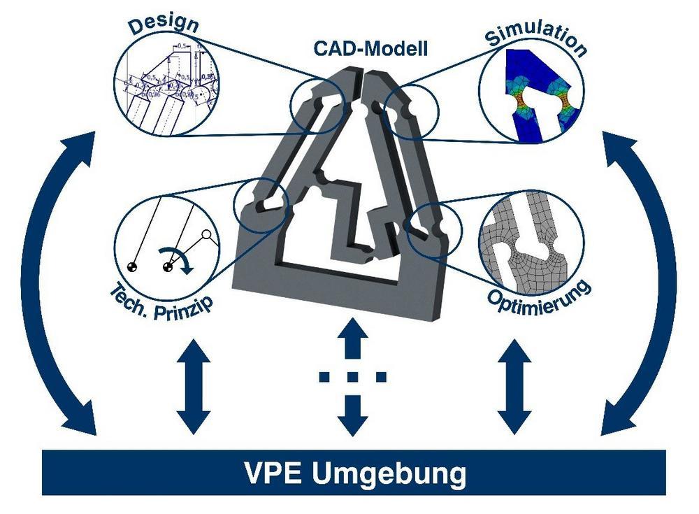 TU Ilmenau und Hochschule Nordhausen entwickeln hybride Lernumgebung für Virtuelle Produktentwicklung